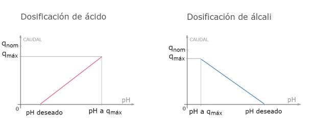 Curvas de pH