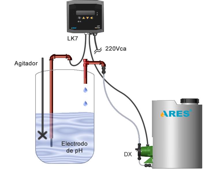 Sistema típico de control batch.