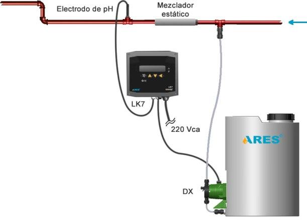 Esquema de instalación típica de control en línea.